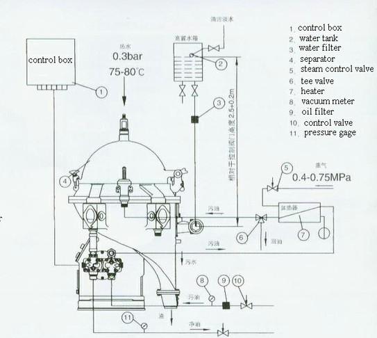 marine power plant diesel engine fuel oil handling system