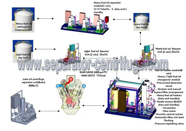 Diesel Oil Treatment Skid Power Plant Equipments 1 Megawatt