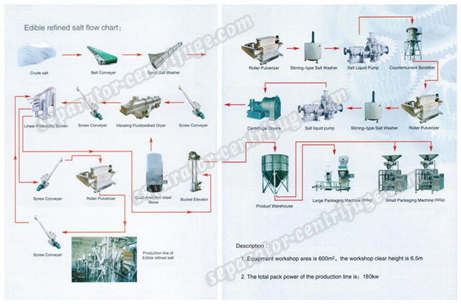 Large Scale Salt Centrifuge Machine Continuous Double Stage Pusher Centrifuge